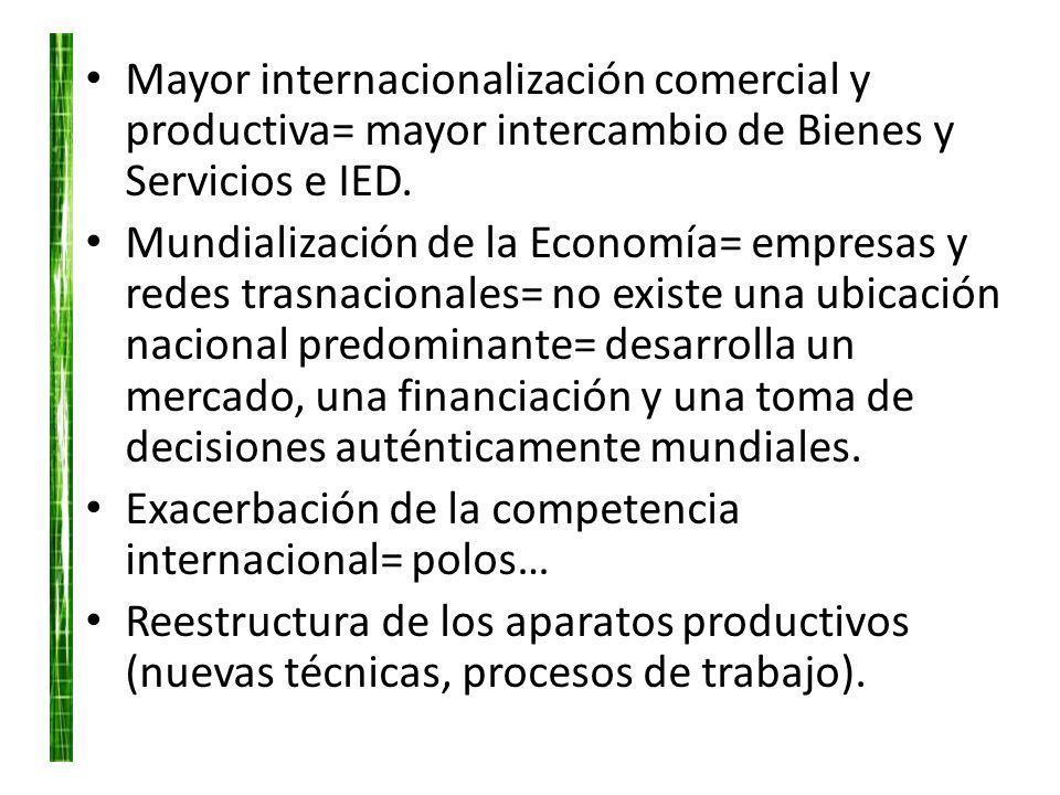 Mayor internacionalización comercial y productiva= mayor intercambio de Bienes y Servicios e IED. Mundialización de la Economía= empresas y redes tras
