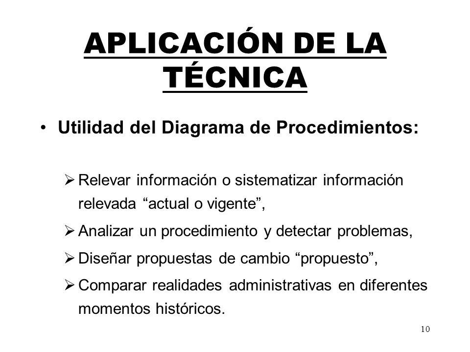 10 Utilidad del Diagrama de Procedimientos: Relevar información o sistematizar información relevada actual o vigente, Analizar un procedimiento y dete