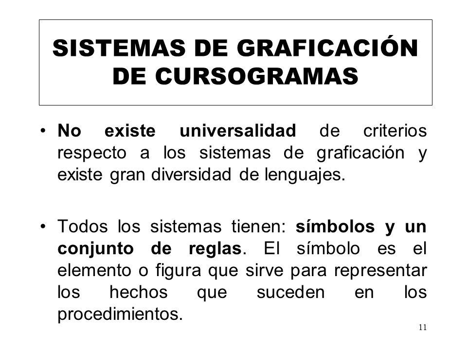 11 SISTEMAS DE GRAFICACIÓN DE CURSOGRAMAS No existe universalidad de criterios respecto a los sistemas de graficación y existe gran diversidad de leng