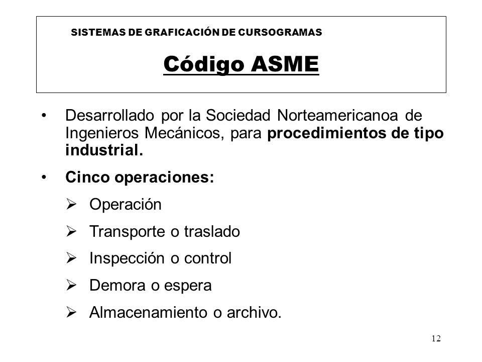 12 Código ASME Desarrollado por la Sociedad Norteamericanoa de Ingenieros Mecánicos, para procedimientos de tipo industrial. Cinco operaciones: Operac