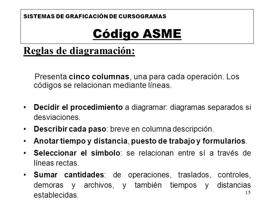 15 Reglas de diagramación: Presenta cinco columnas, una para cada operación. Los códigos se relacionan mediante líneas. Decidir el procedimiento a dia
