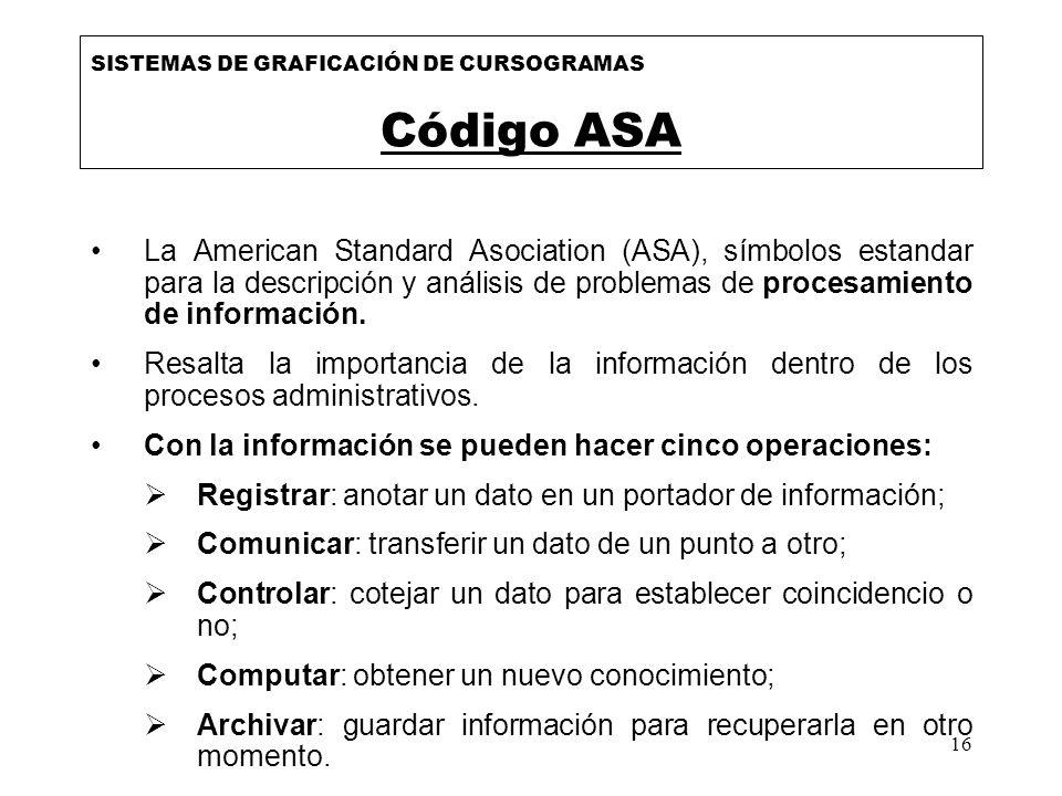 16 SISTEMAS DE GRAFICACIÓN DE CURSOGRAMAS Código ASA La American Standard Asociation (ASA), símbolos estandar para la descripción y análisis de proble