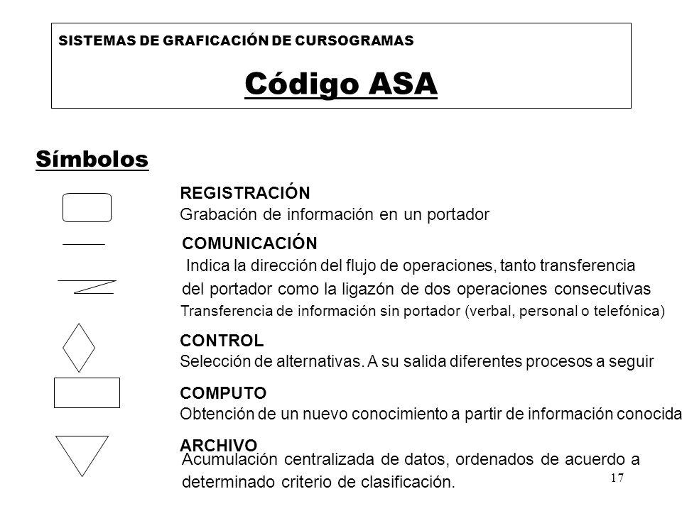 17 SISTEMAS DE GRAFICACIÓN DE CURSOGRAMAS Código ASA Símbolos REGISTRACIÓN Grabación de información en un portador COMUNICACIÓN Indica la dirección de
