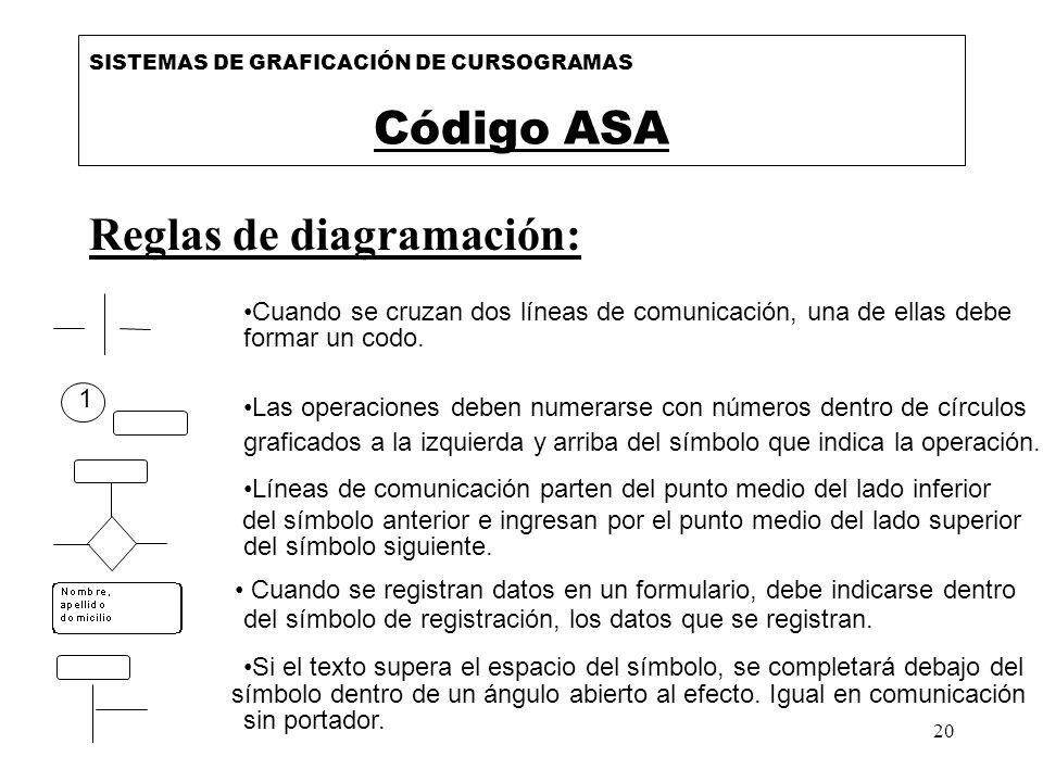 20 Reglas de diagramación: SISTEMAS DE GRAFICACIÓN DE CURSOGRAMAS Código ASA Cuando se cruzan dos líneas de comunicación, una de ellas debe formar un