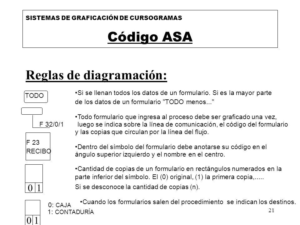 21 Reglas de diagramación: SISTEMAS DE GRAFICACIÓN DE CURSOGRAMAS Código ASA Si se llenan todos los datos de un formulario. Si es la mayor parte de lo