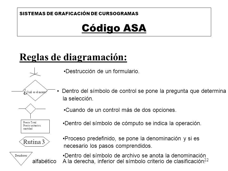 22 Reglas de diagramación: SISTEMAS DE GRAFICACIÓN DE CURSOGRAMAS Código ASA Destrucción de un formulario. Dentro del símbolo de control se pone la pr