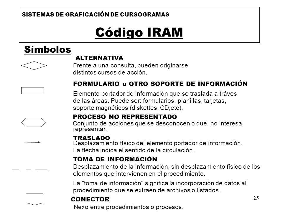25 Símbolos SISTEMAS DE GRAFICACIÓN DE CURSOGRAMAS Código IRAM ALTERNATIVA Frente a una consulta, pueden originarse distintos cursos de acción. FORMUL