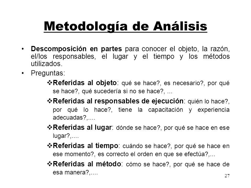 27 Metodología de Análisis Descomposición en partes para conocer el objeto, la razón, el/los responsables, el lugar y el tiempo y los métodos utilizad