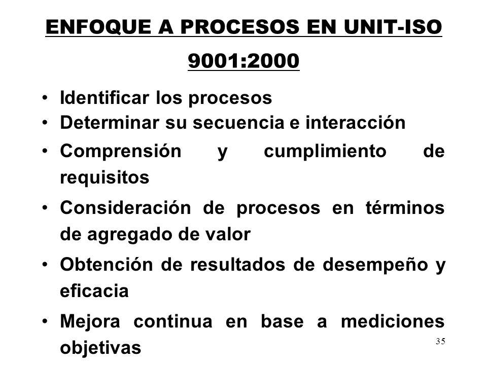 35 ENFOQUE A PROCESOS EN UNIT-ISO 9001:2000 Identificar los procesos Determinar su secuencia e interacción Comprensión y cumplimiento de requisitos Co