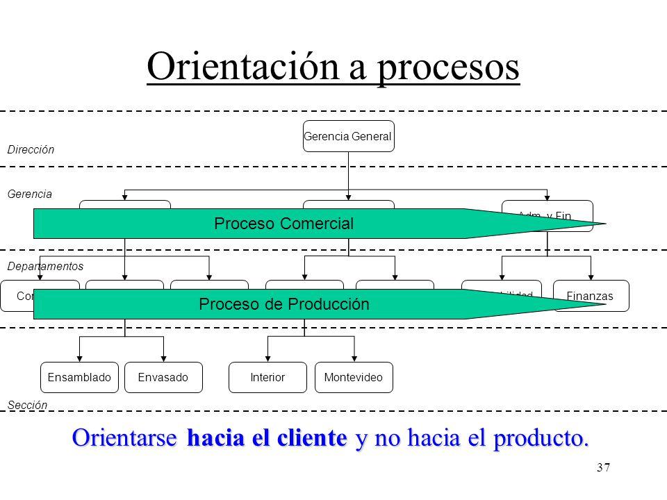 37 Orientación a procesos FinanzasContabilidadMkingCalidadFabricaciónCompras Adm. y Fin.ComercialProducción Gerencia General Ventas InteriorMontevideo