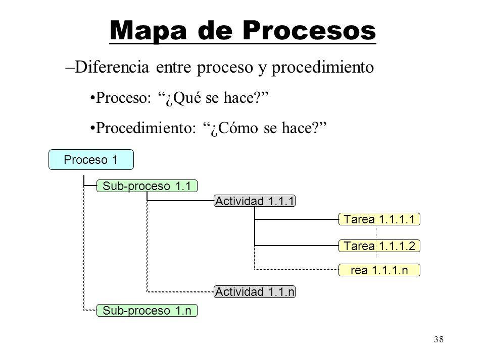 38 Actividad 1.1.1 Sub-proceso 1.1 Sub-proceso 1.n Actividad 1.1.n Tarea 1.1.1.1 Tarea 1.1.1.2 rea 1.1.1.n Proceso 1 Mapa de Procesos –Diferencia entr