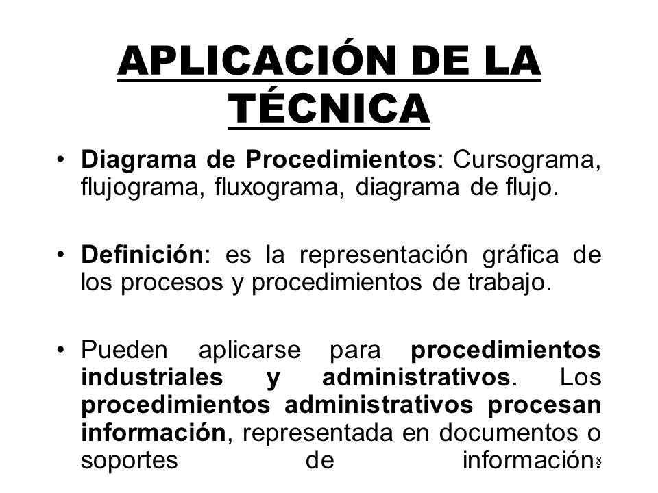 8 APLICACIÓN DE LA TÉCNICA Diagrama de Procedimientos: Cursograma, flujograma, fluxograma, diagrama de flujo. Definición: es la representación gráfica