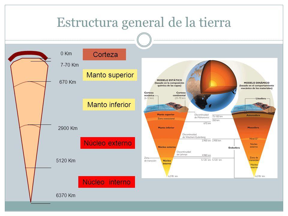 Estructura general de la tierra 0 Km 7-70 Km 670 Km 2900 Km 5120 Km 6370 Km Corteza Manto superior Manto inferior Núcleo externo Núcleo interno