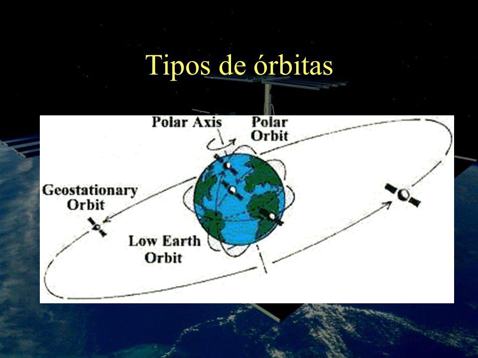 Tipos de órbitas