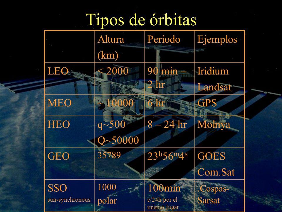 Altura (km) PeríodoEjemplos LEO< 200090 min – 2 hr Iridium Landsat MEO~ 100006 hrGPS HEOq~500 Q~50000 8 – 24 hrMolnya GEO 35789 23 h 56 m 4 s GOES Com