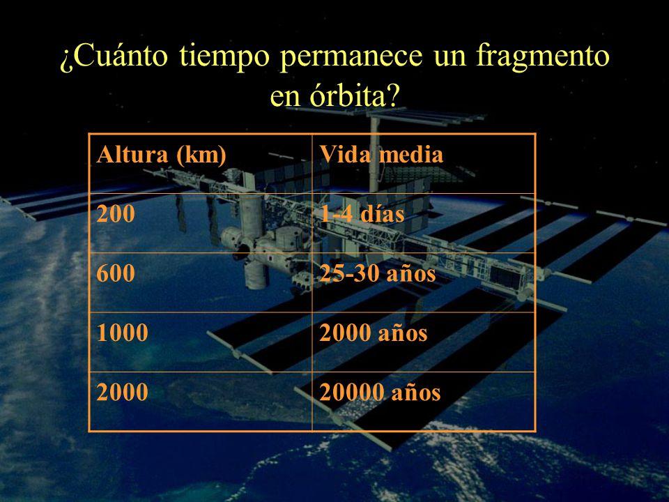 ¿Cuánto tiempo permanece un fragmento en órbita? Altura (km)Vida media 2001-4 días 60025-30 años 10002000 años 200020000 años