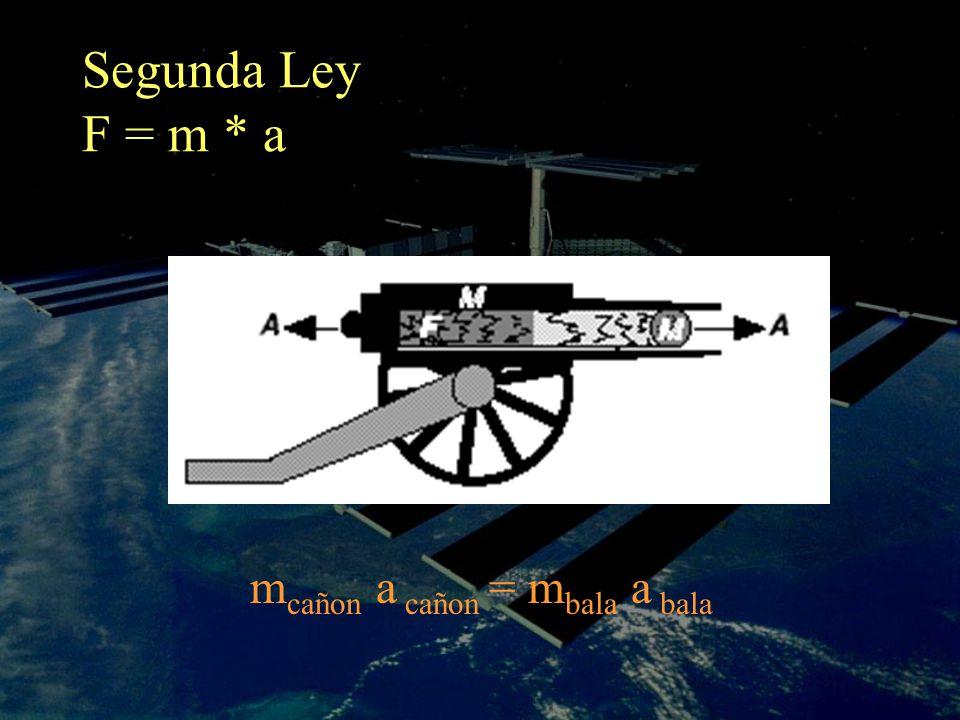 Segunda Ley F = m * a m cañon a cañon = m bala a bala