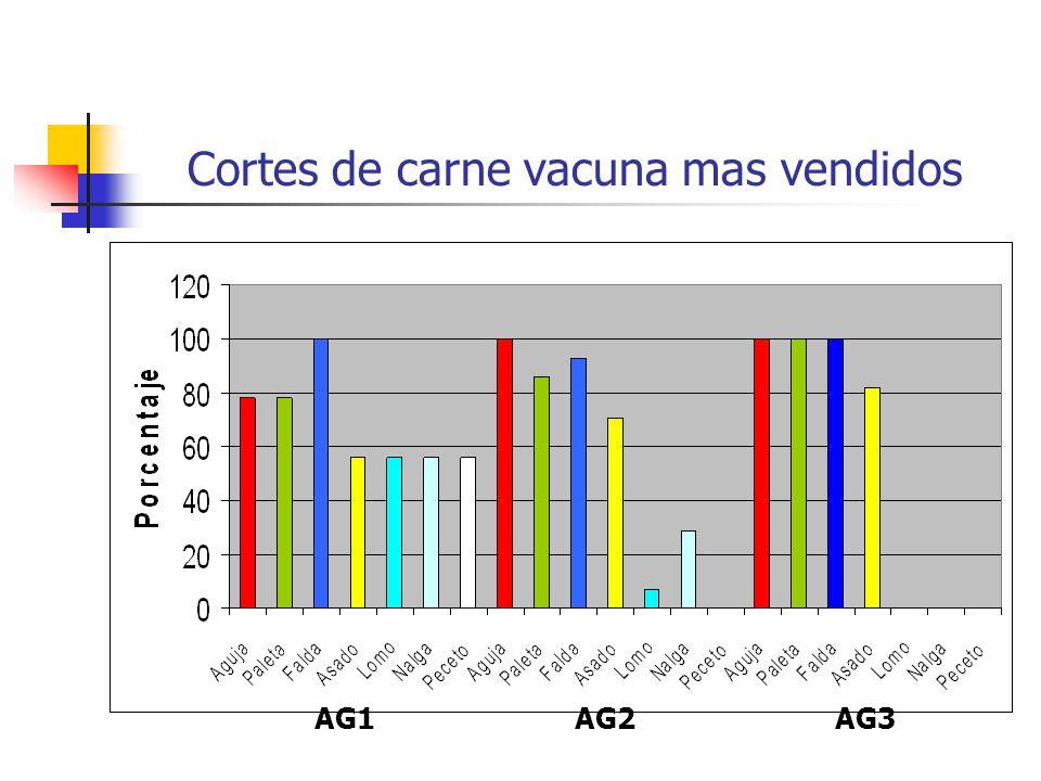 Cortes de carne vacuna mas vendidos AG1AG2AG3