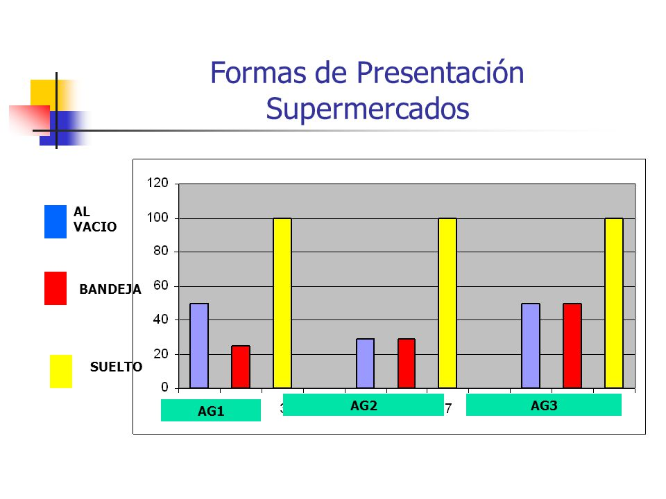 Formas de Presentación Supermercados AG1 AG2AG3 AL VACIO BANDEJA SUELTO
