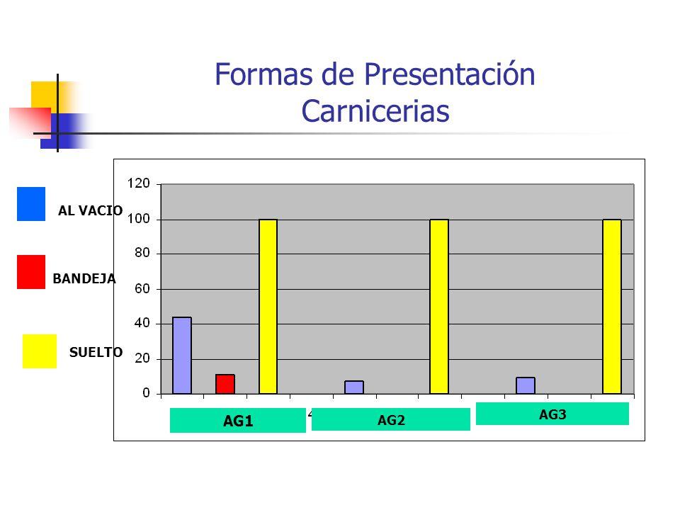 Formas de Presentación Carnicerias AL VACIO BANDEJA SUELTO AG1 AG2 AG3