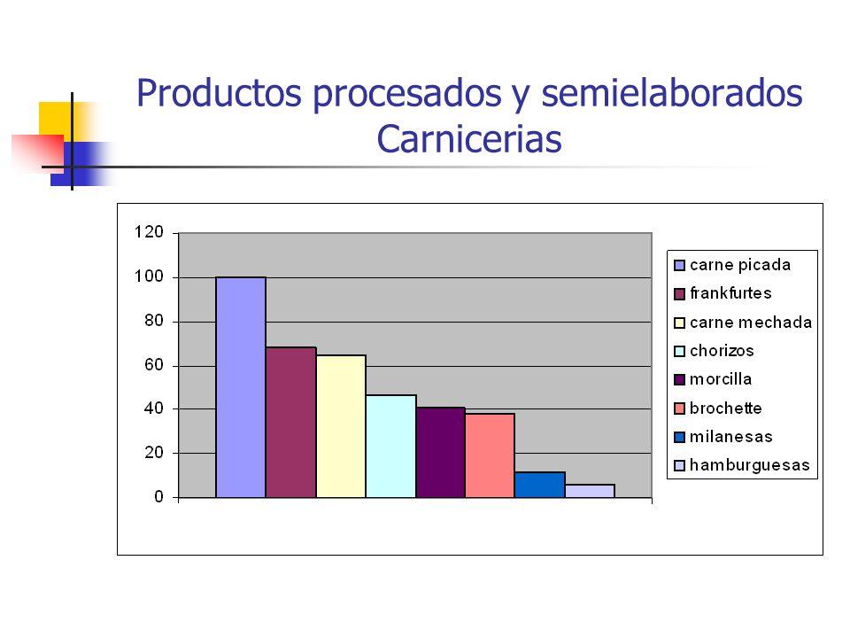 Productos procesados y semielaborados Carnicerias