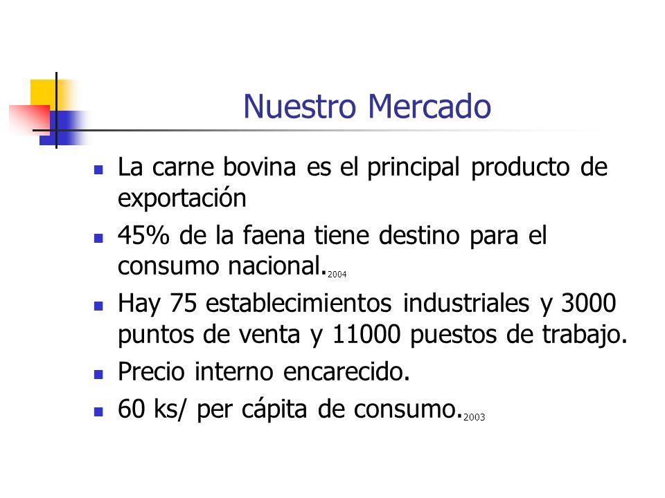 Nuestro Mercado La carne bovina es el principal producto de exportación 45% de la faena tiene destino para el consumo nacional.