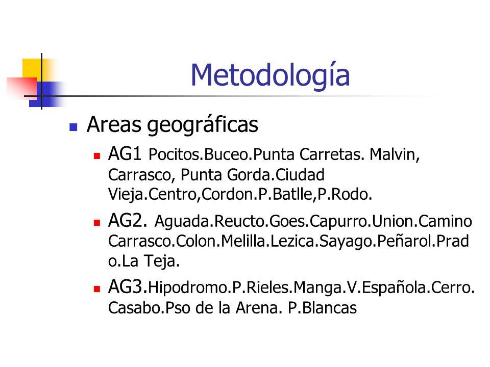 Metodología Areas geográficas AG1 Pocitos.Buceo.Punta Carretas.