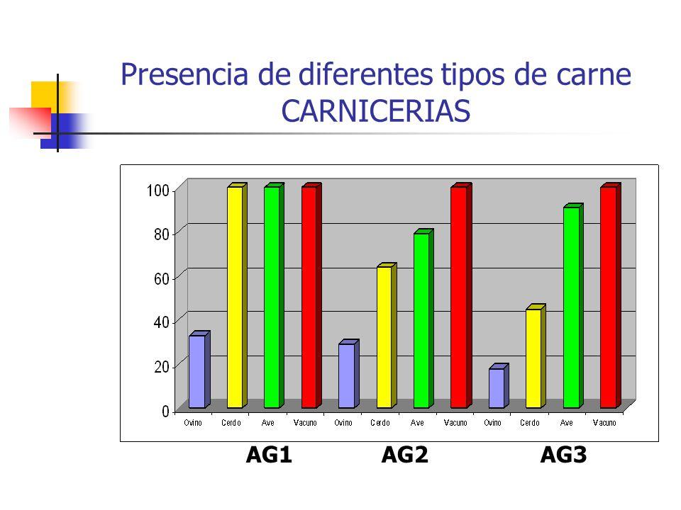 Presencia de diferentes tipos de carne CARNICERIAS AG1AG2AG3