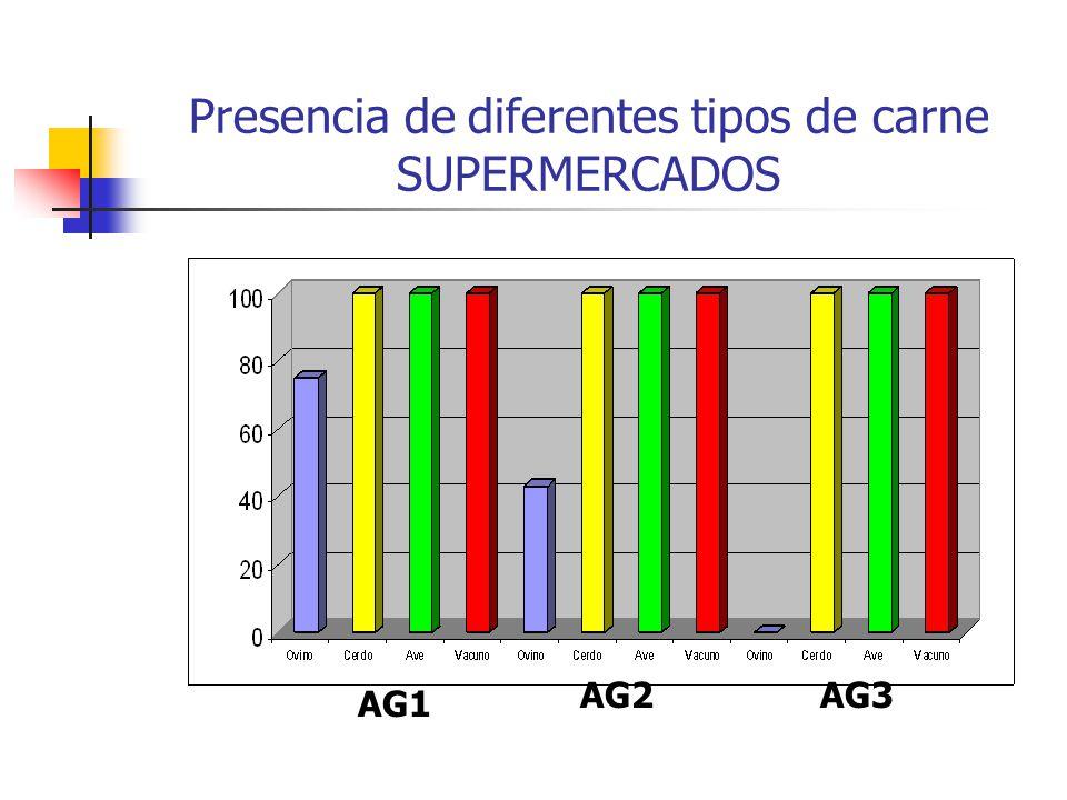Presencia de diferentes tipos de carne SUPERMERCADOS AG1 AG2AG3