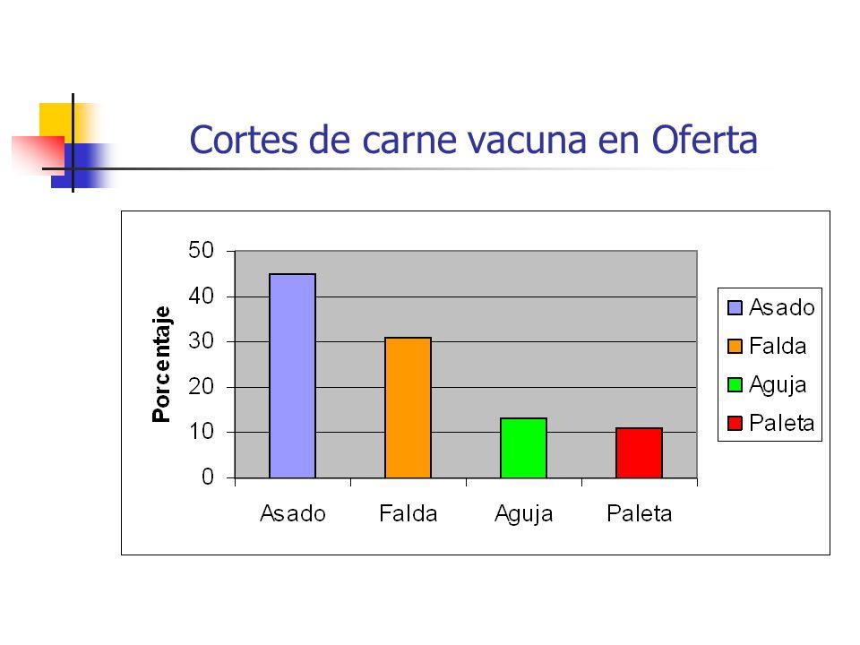 Cortes de carne vacuna en Oferta