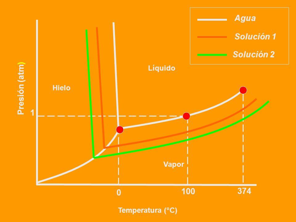 Podemos definir un descenso crioscópico molal constante T c para el agua y análogamente para otros líquidos. Llamando T c al descenso crioscópico y m