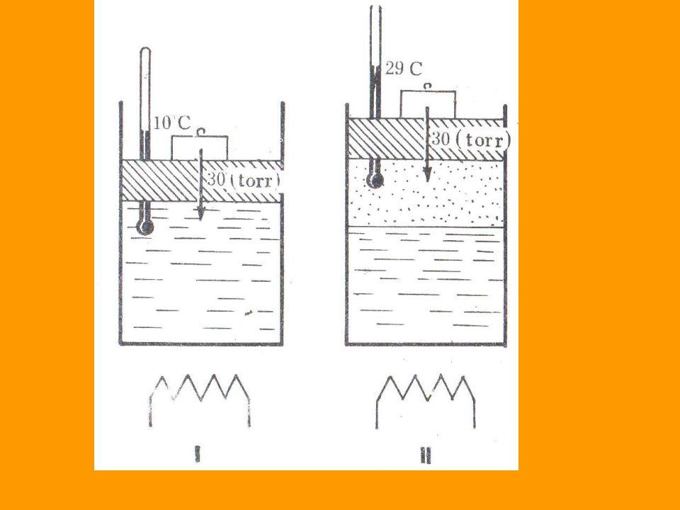 Supongamos que a partir de una presión de 30 mm de Hg, aproximadamente, y de una temperatura de 10°C, empezamos a calentar el recipiente. Se observa a