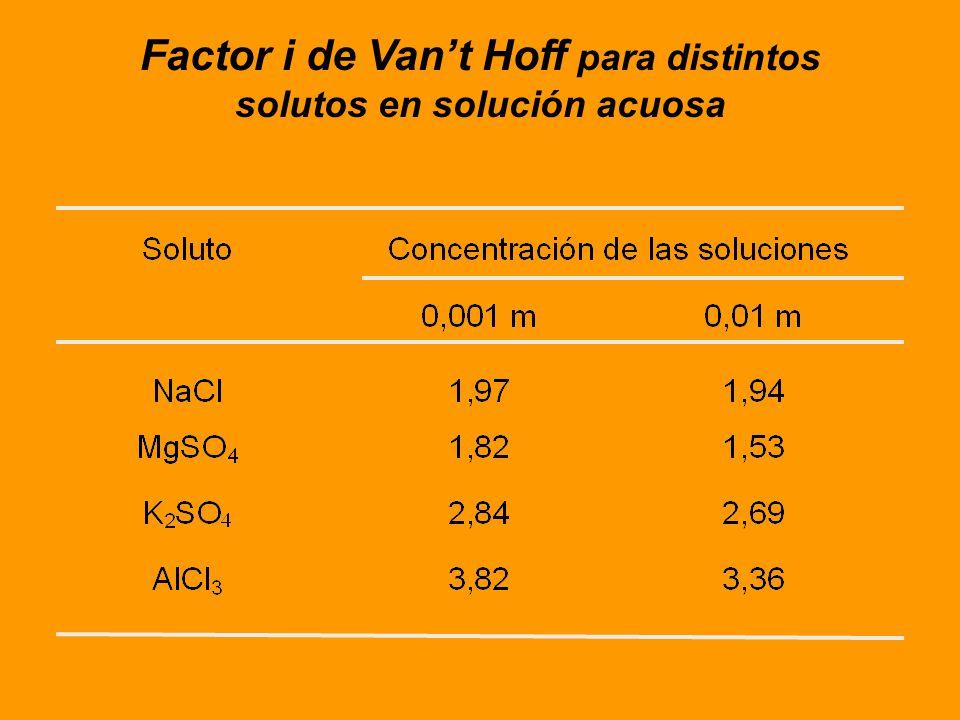 Cuando se quiere encontrar el peso molecular del soluto, los valores hallados son considerablemente menores que los previstos. A fin de obtener un acu