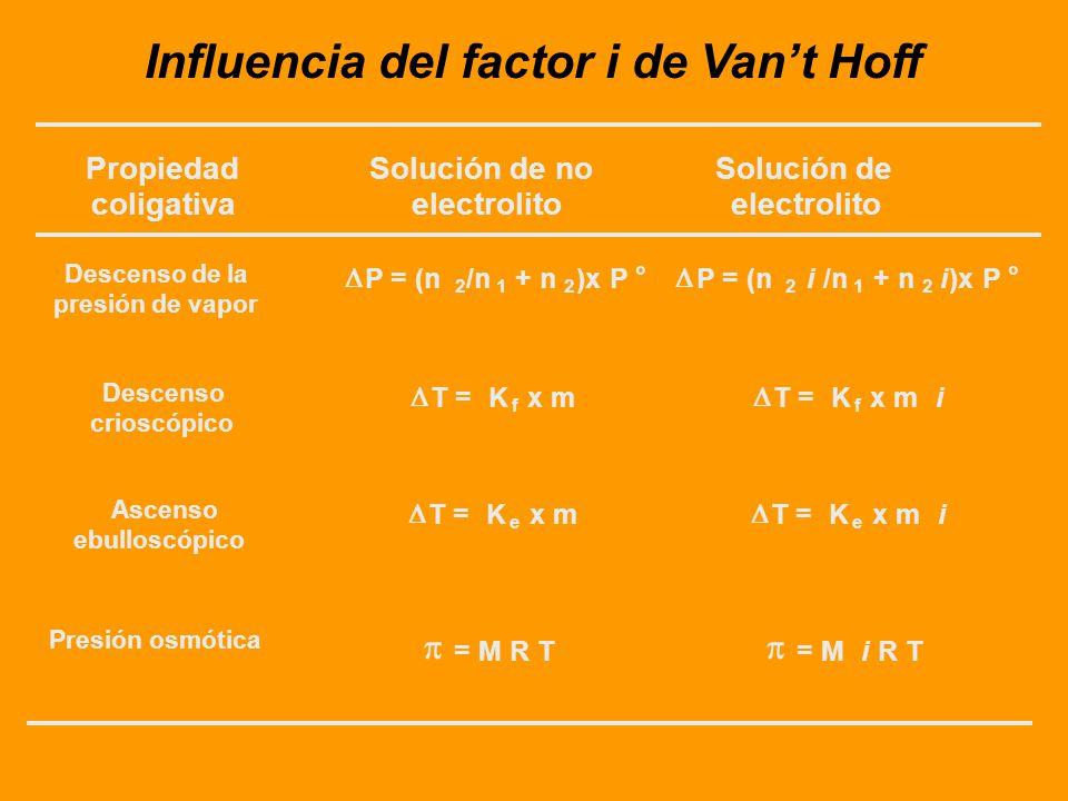 Factor i de Vant Hoff para distintos solutos en solución acuosa
