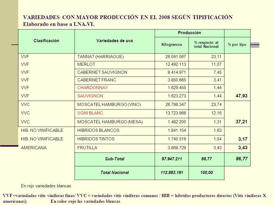 VARIEDADES CON MAYOR PRODUCCIÓN EN EL 2008 SEGÚN TIPIFICACIÓN Elaborado en base a I.NA.VI. ClasificaciónVariedades de uva Producción Kilogramos % resp