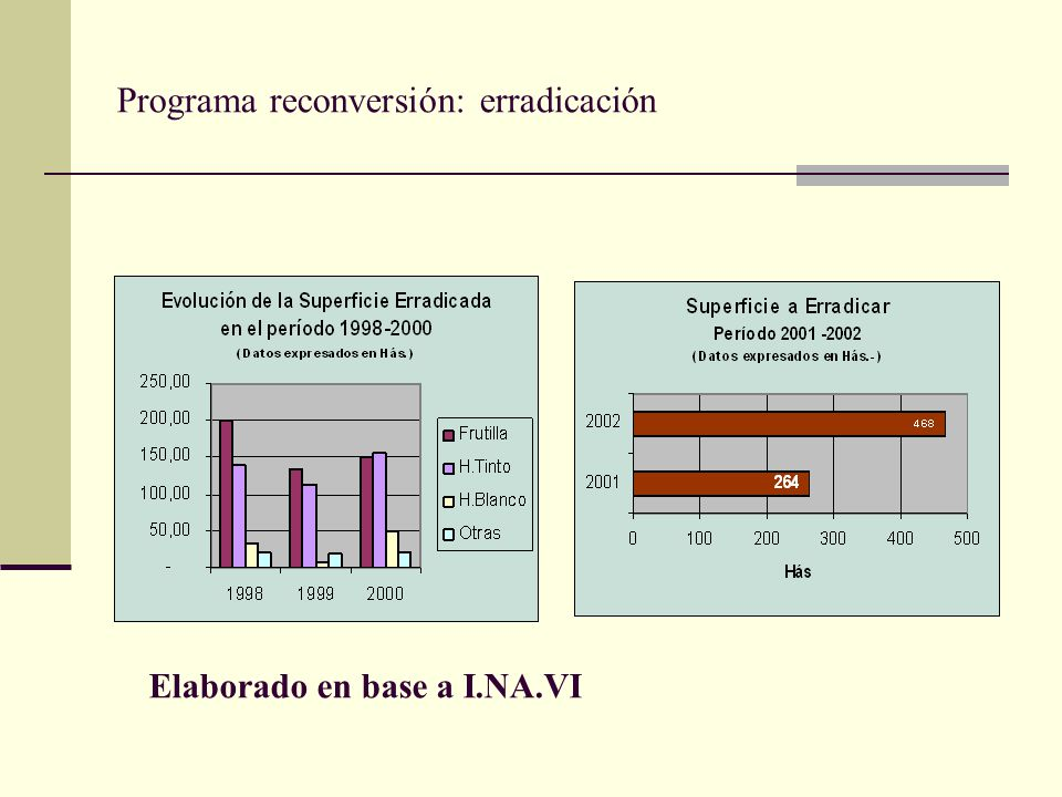 Programa reconversión: erradicación Elaborado en base a I.NA.VI