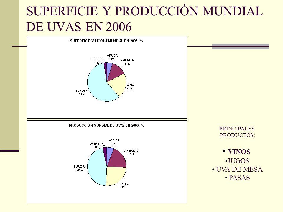 SUPERFICIE Y PRODUCCIÓN MUNDIAL DE UVAS EN 2006 PRINCIPALES PRODUCTOS: VINOS JUGOS UVA DE MESA PASAS