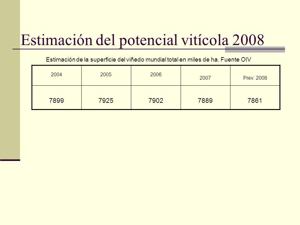 Estimación de la superficie del viñedo mundial total en miles de ha. Fuente OIV 200420052006 2007Prev. 2008 789979257902 78897861 Estimación del poten