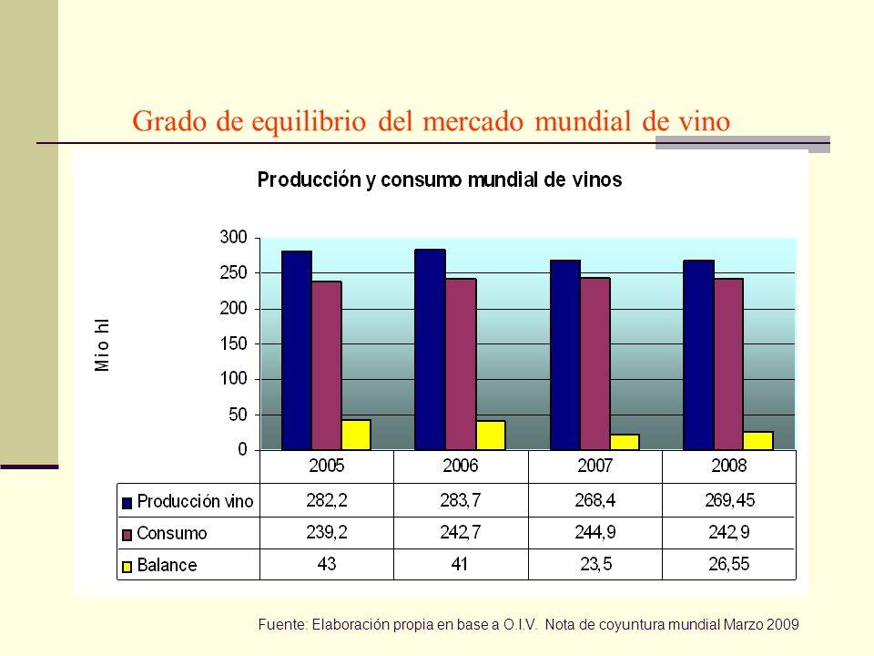 Grado de equilibrio del mercado mundial de vino Fuente: Elaboración propia en base a O.I.V.
