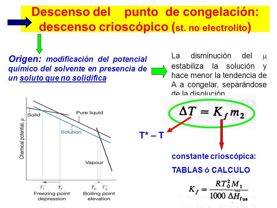 Descenso del punto de congelación: descenso crioscópico ( st.