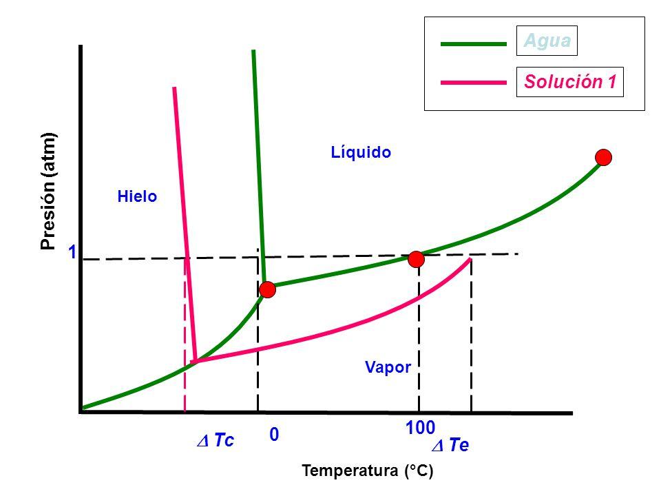 Temperatura (°C) Presión (atm) Vapor Líquido Hielo 0 100 1 Agua Solución 1 Te Tc