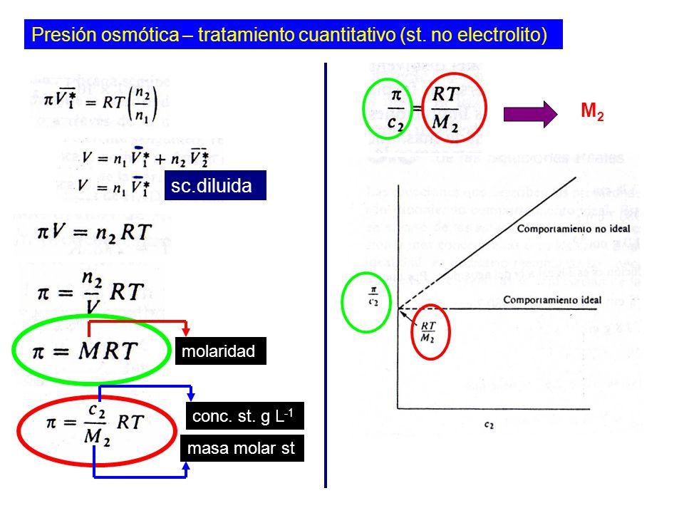 Presión osmótica – tratamiento cuantitativo (st.no electrolito) sc.diluida molaridad conc.