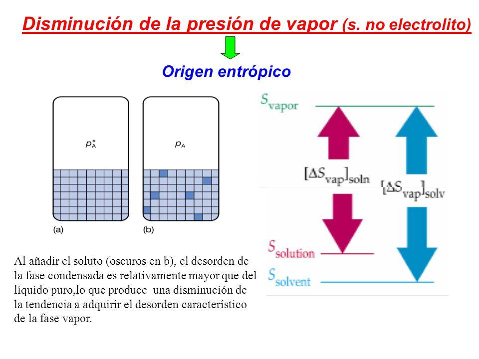 Disminución de la presión de vapor (s.