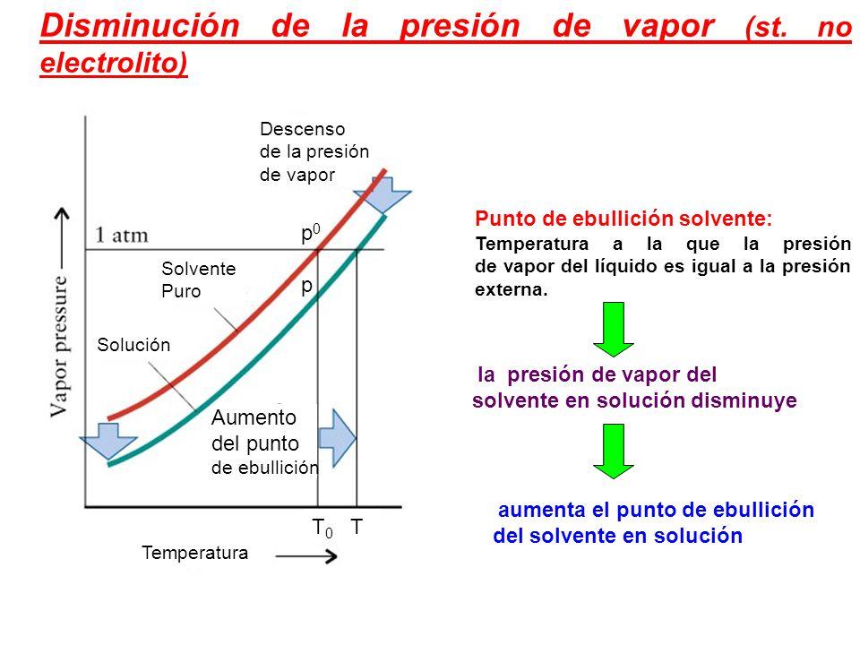 Disminución de la presión de vapor (st.