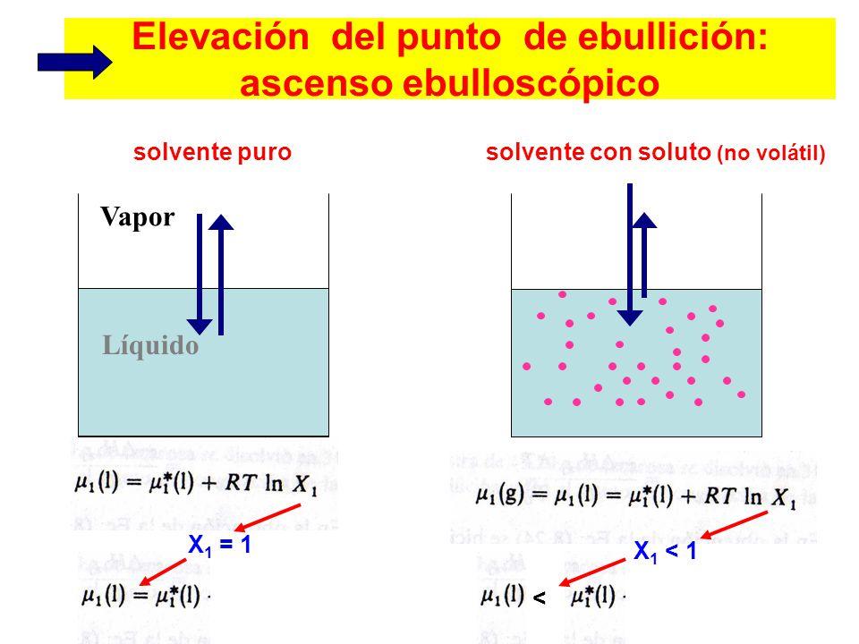 Vapor Líquido Elevación del punto de ebullición: ascenso ebulloscópico solvente purosolvente con soluto (no volátil) X 1 = 1 X 1 < 1 <