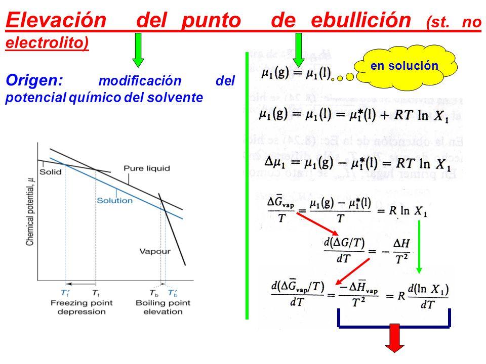 Elevación del punto de ebullición (st.