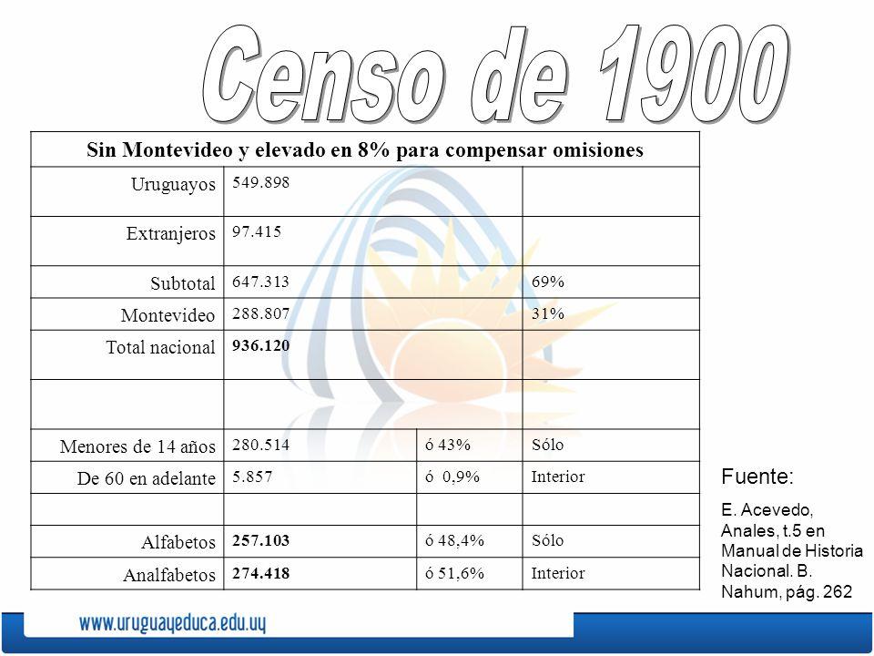 Sin Montevideo y elevado en 8% para compensar omisiones Uruguayos 549.898 Extranjeros 97.415 Subtotal 647.31369% Montevideo 288.80731% Total nacional