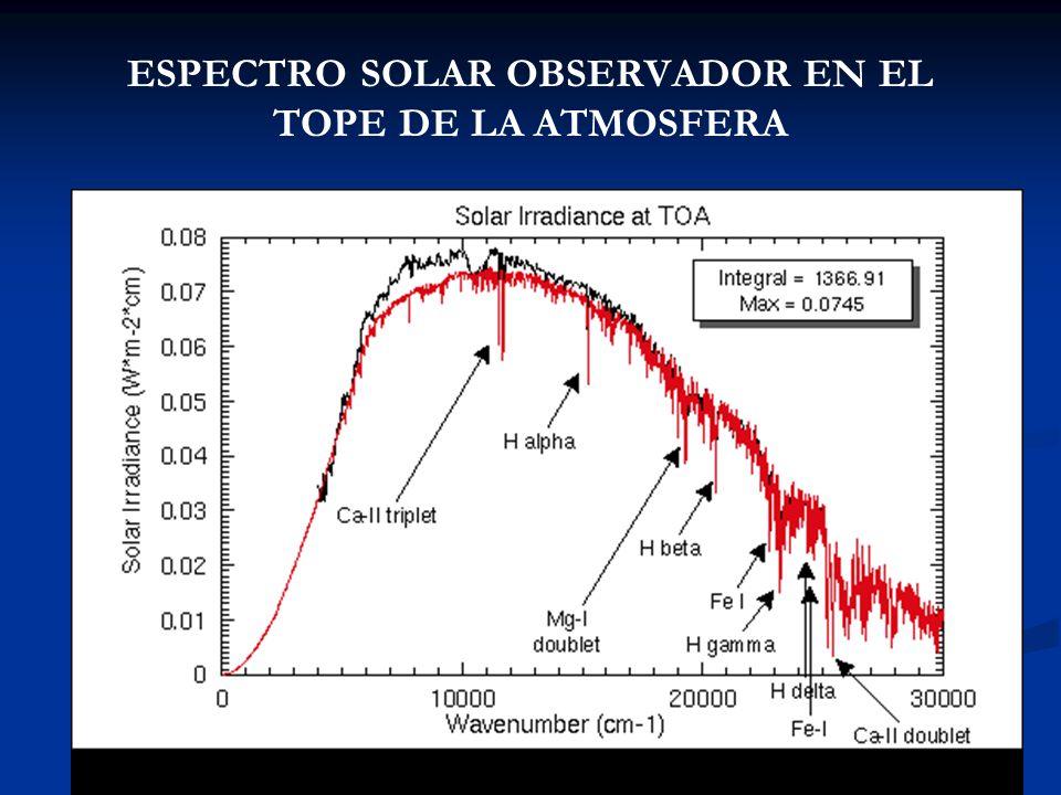 ESPECTRO SOLAR OBSERVADOR EN EL TOPE DE LA ATMOSFERA