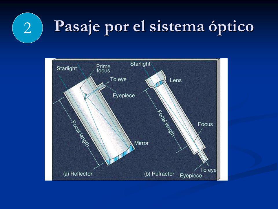 Pasaje por el sistema óptico 2