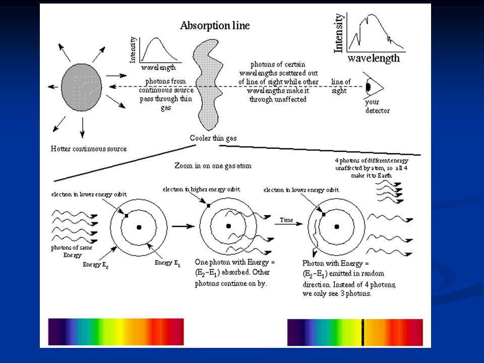 Transiciones atómicas y moleculares Transición Energía (eV) Región espectral Ejemplo Estructura hiperfina 10 -5 Radio 21 cm H Acoplamiento spin-órbita 10 -5 Radio 18cm OH Rotación molecular 10 -2 – 10 -4 Milimétrica - IR 2.6mm J1-0 CO Rotación-vibración molecular 1 – 10 -1 IR 2 m H 2 Estructura atómica fina 1 – 10 -3 IR 12.8 m NeII Transiciones electrónicas de átomos y moléculas 10 -2 – 10 UV, visible, IR Series H Transiciones nucleares > 10 4 Gamma 15MeV de 12 C Aniquilaciones > 10 4 Gamma 511keV de positronium